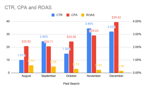 Ctr, Cpa And Roas